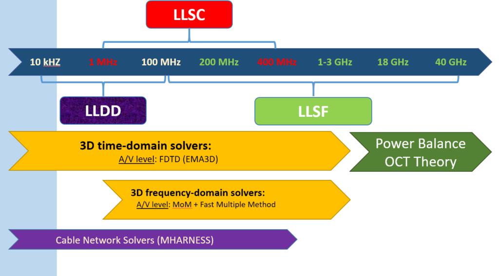 HIRF solver summary - new