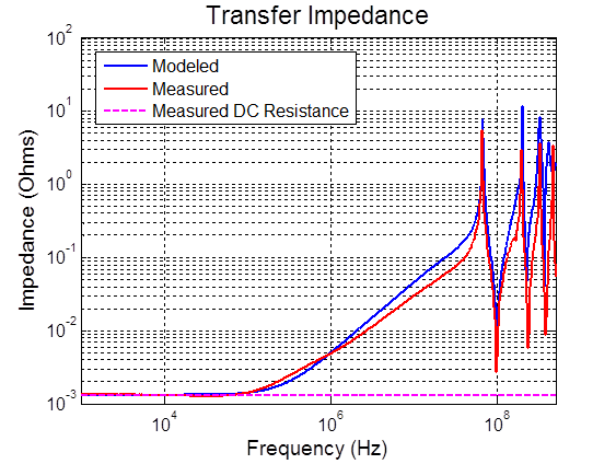 Transfer impedance measurement
