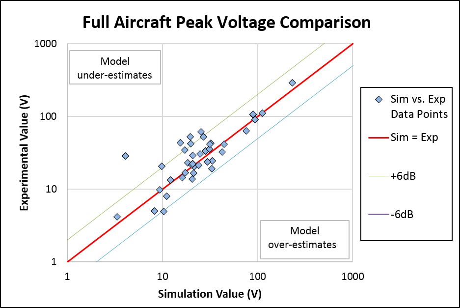 Lightning Simulation Validation - EMA Simulation Results Compared to Full Aircraft Test Results