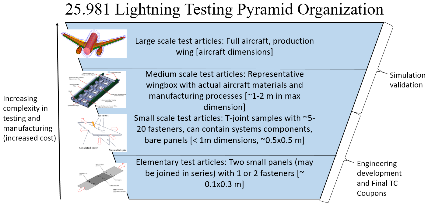 3-25.981-lightning-testing-lightning-simulation-organization-pyramid. Pyramid describing the complexity in testing for fuel tank lightning certification and 25.981 lightning compliance